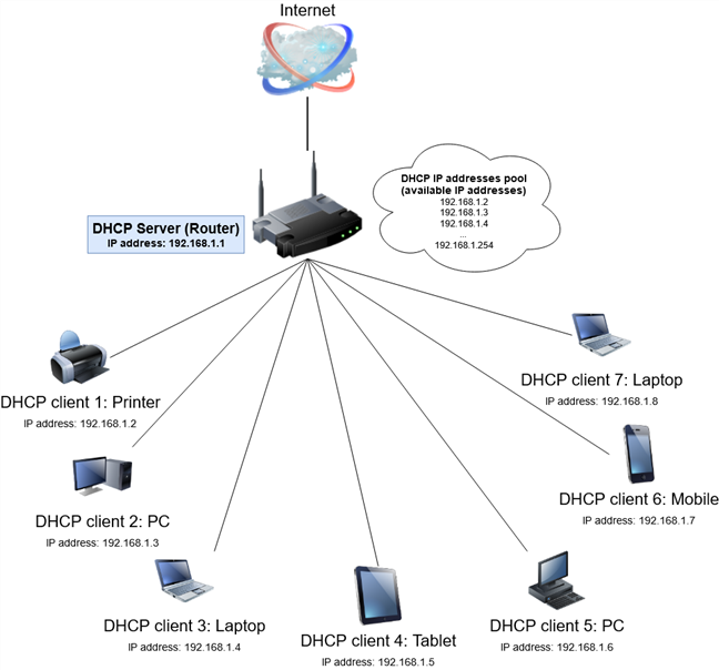 Diagrama de DHCP que se ejecuta en una red doméstica